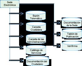 eciudadano-funcionalidades3